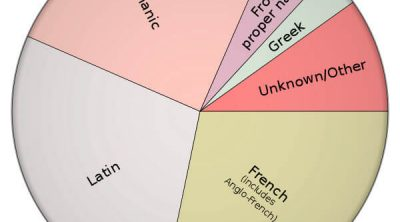 Influences in English vocabulary